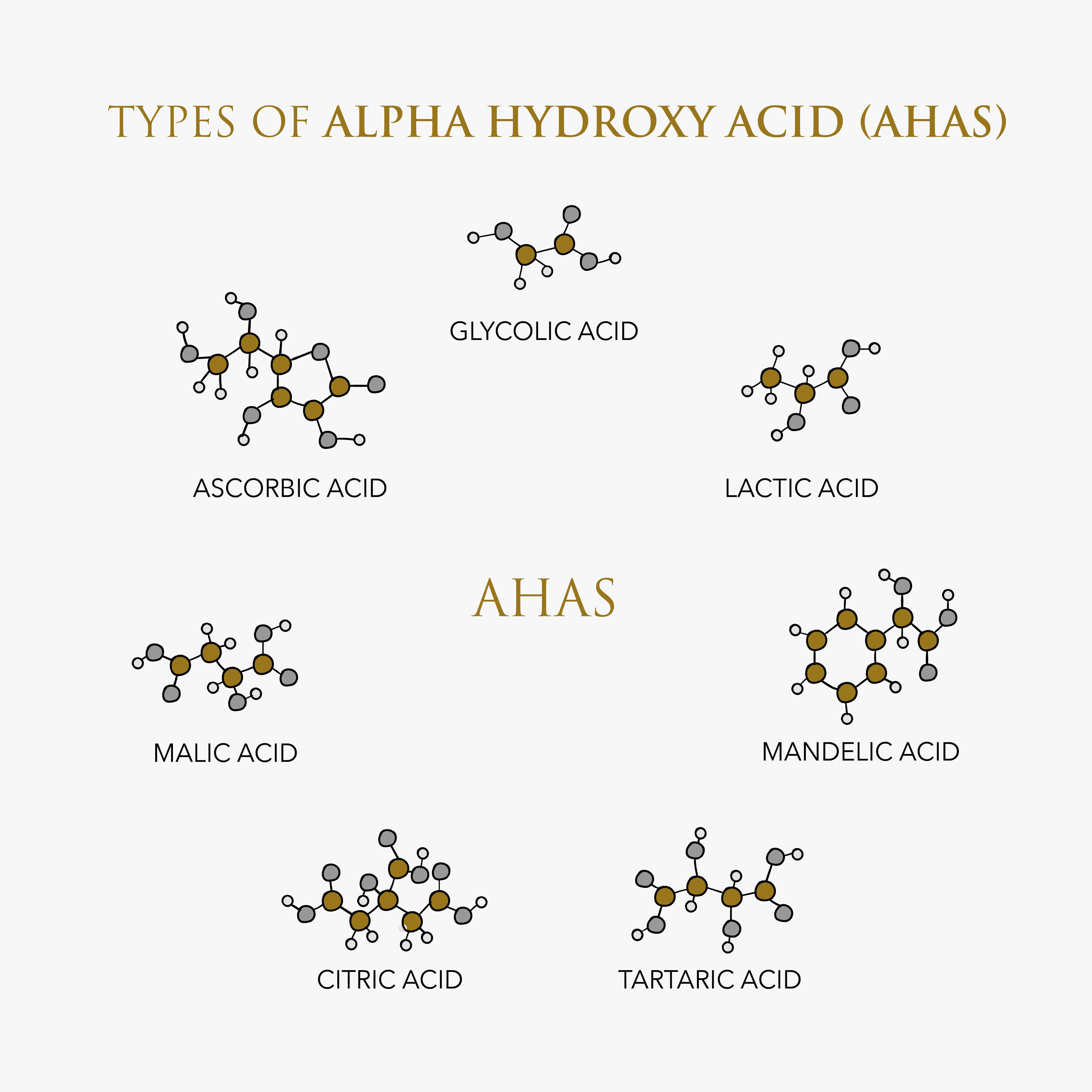 Infographic showing different AHAs