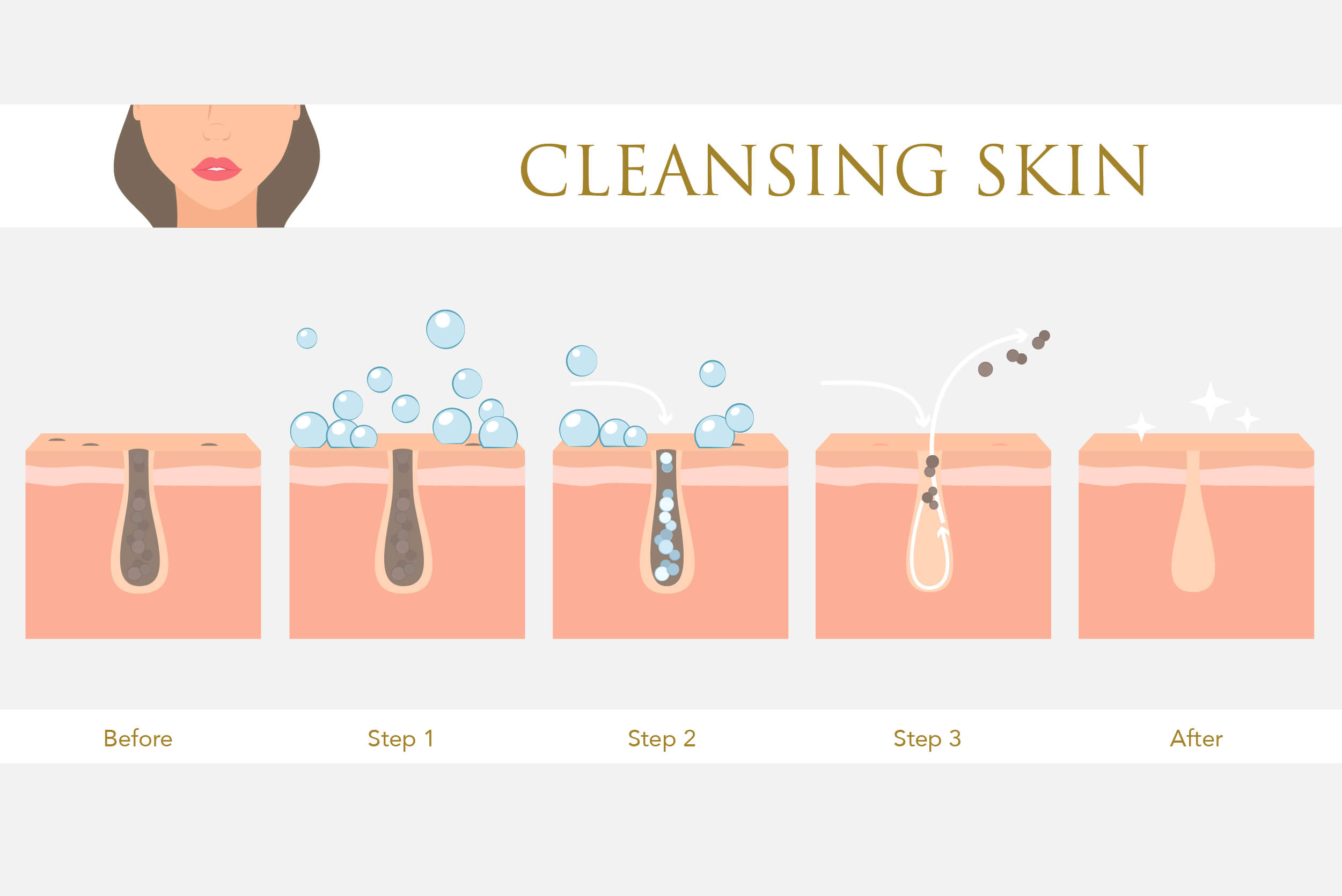 Cleansing infographic