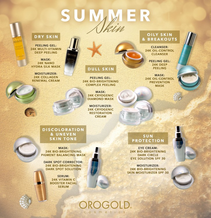 Summer Skin Infographic from OROGOLD Cosmetics